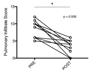 Before-and-after graph of change in pulmonary infiltrate score PRE and POST sildenafil treatment