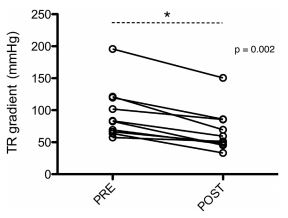 Before-and-after graph of tricuspid regurgitation gradients PRE and POST sildenafil treatment