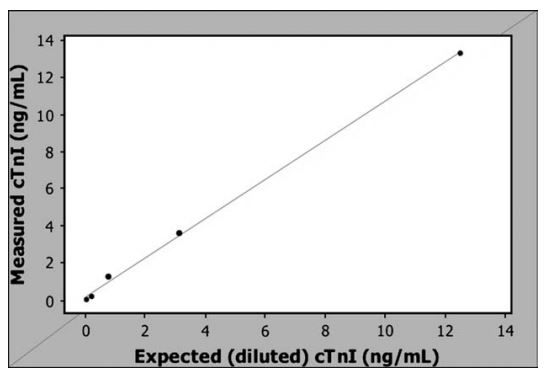 Cardiac troponin I (cTnI) concentrations measured by the Biosite Triage Meter®3 compared to the expected cTnI concentration based on dilutions