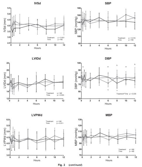 Cardiovascular parameters low-dose and high-dose pimobendan treatments in six cats