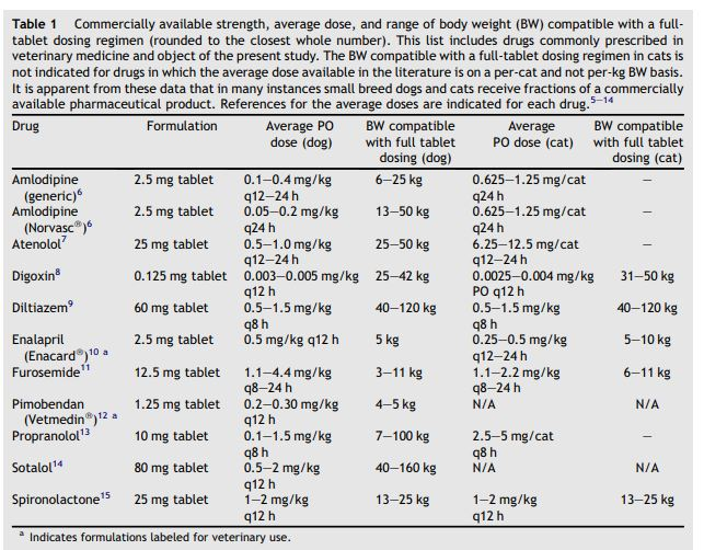 Commercially available strength, average dose, and range of body weight (BW) compatible with a full- tablet dosing regimen