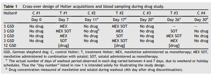 Cross-over design of Holter acquisitions and blood sampling during drug study