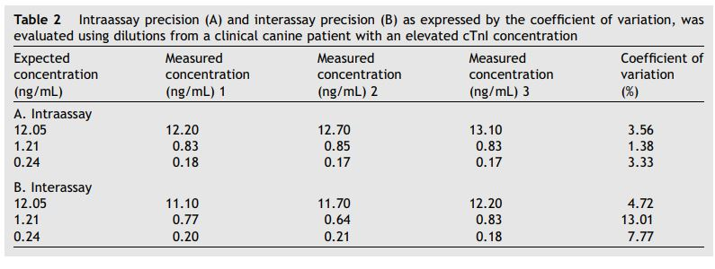 Intraassay precision (A) and interassay precision (B) as expressed by the coefficient of variation, was evaluated using dilutions from a clinical canine patient with an elevated cTnI concentration