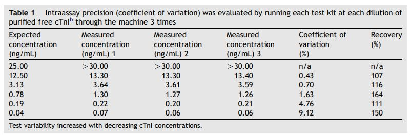 Intraassay precision (coefficient of variation) was evaluated by running each test kit at each dilution of purified free cTnIb