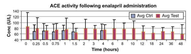 Median and 75th percentile (bars) serum angiotensin converting enzyme activity at various time points