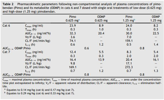 Pharmacokinetic parameters following non-compartmental analysis of plasma concentrations of pimobendan