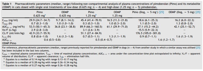Pharmacokinetic parameters (median, range) following non-compartmental analysis of plasma concentrations of pimobendan