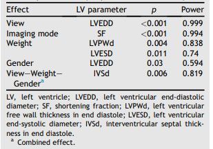 Significant effects observed on left ventricular parameters by repeated measures analysis
