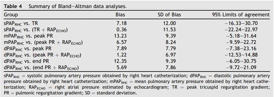 Summary of Bland—Altman data analyses