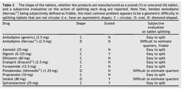The shape of the tablets, whether the products are manufactured as a scored (Y) or unscored (N) tablet
