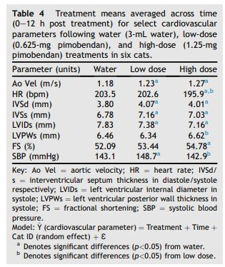 Treatment means averaged across time for select cardiovascular parameters low-dose and high-dose pimobendan treatments in six cats